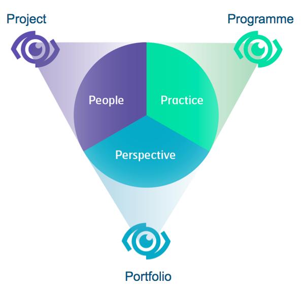 Magnificent Projektmanagement Zertifizierungskurs Component - Online ...