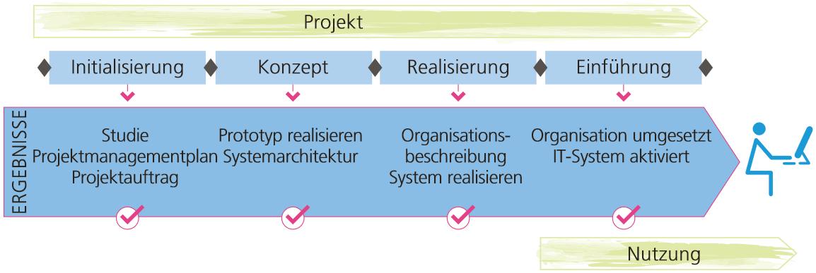 Projektmanagement Kurse